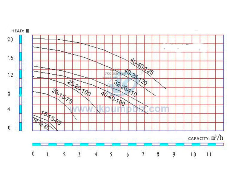 -Magnetic Drive  Centrifugal Pump-CBQ