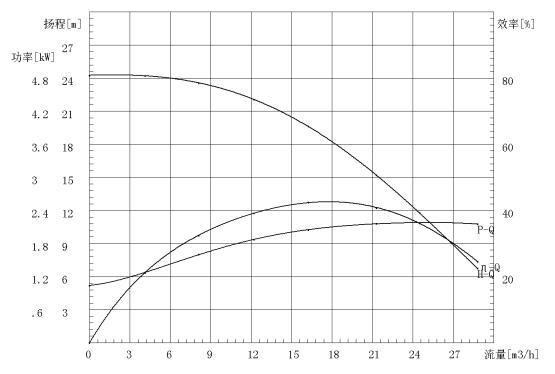 Magnetiv drive pump run dry-MG