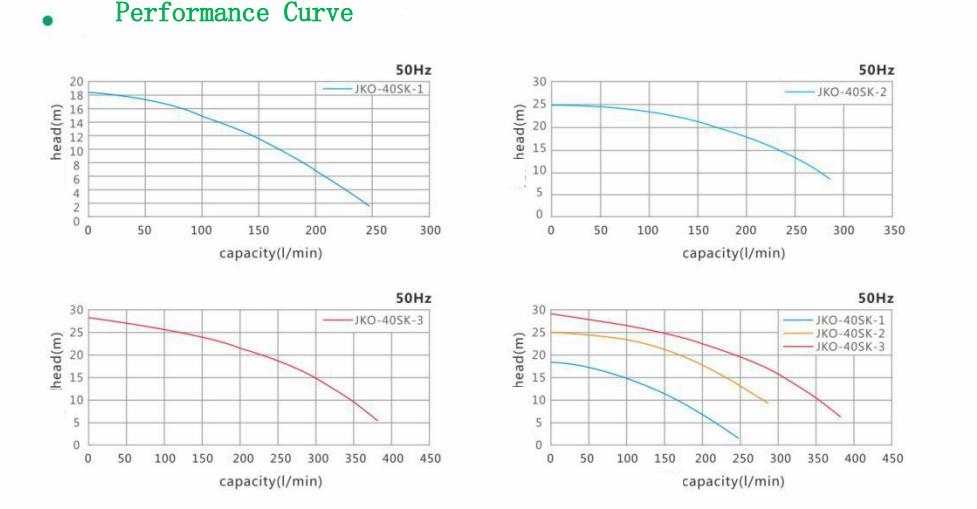 High head and large flow vertical pump-JKO