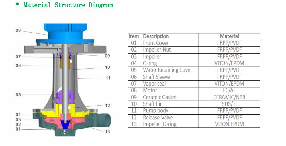 Higher head and larger flow vertical pump-JKO