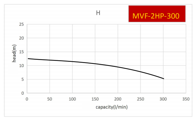 New launched larger flow vertical pump-MVF