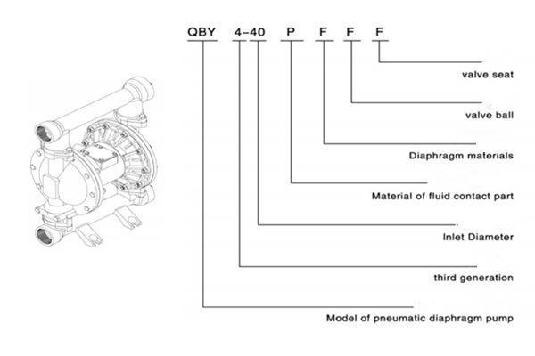 Air operated diaphragm pump-QBY4-20/25